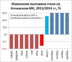 Изменение выплавки стали на Алчевском МК в 2016 году по сравнению с 2015 годом
