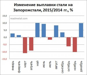 Изменение выплавки стали на ПАО Запорожсталь, 2015/2014 гг., %