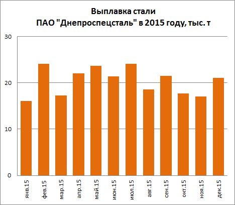 Выплавка стали Днепроспецсталь (ДСС) в 2015 году, тыс. тонн