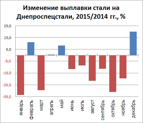 Изменение выплавки стали Днепроспецсталь (ДСС) 2015/2014 гг., %
