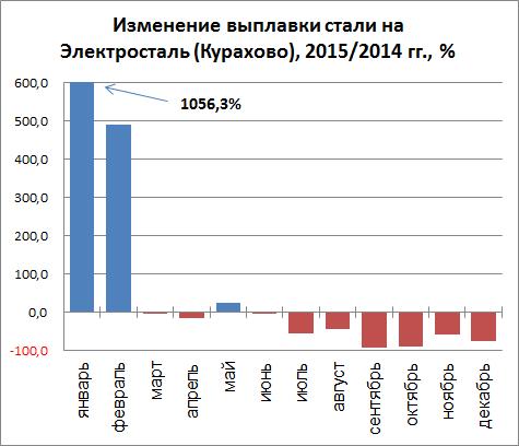 Изменение выплавки стали Электросталь (Курахово) 2015/2014 гг., %