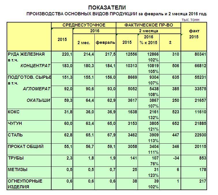 Производство сырья, чугуна, стали и проката в феврале 2016 года - Металлургпром