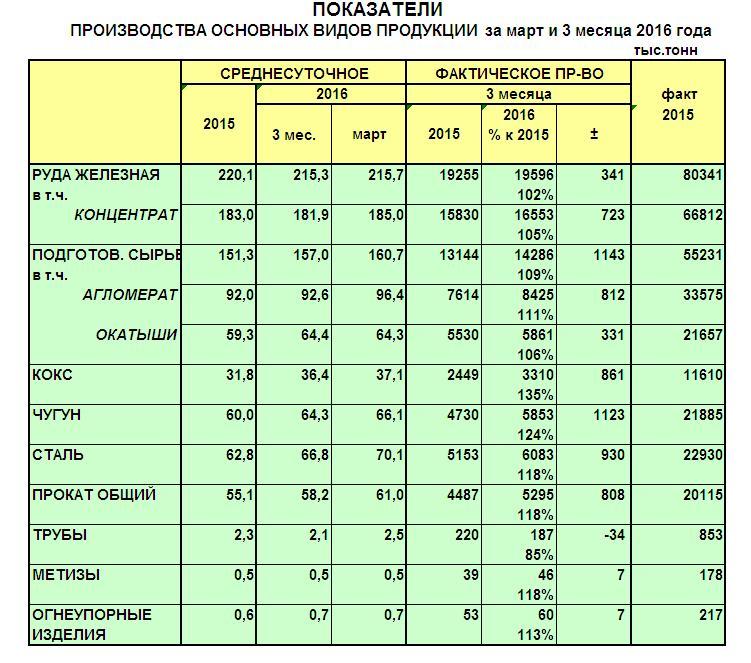 Производство металлургической продукции в Украине в марте 2016 года