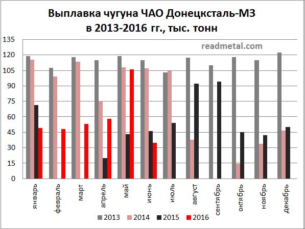 Выплавка чугуна ЧАО Донецксталь-МЗ за 6 мес. 2016 года