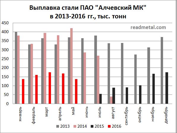 Выплавка стали Алчевский МК за 6 мес. 2016 года