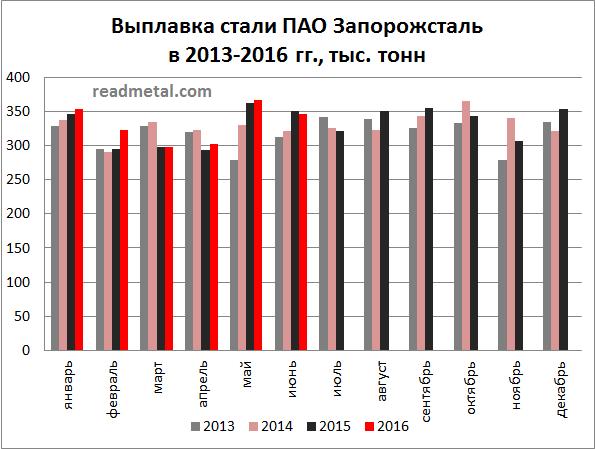 Выплавка стали ПАО Запорожсталь в 2013-2016 гг., тыс. тонн