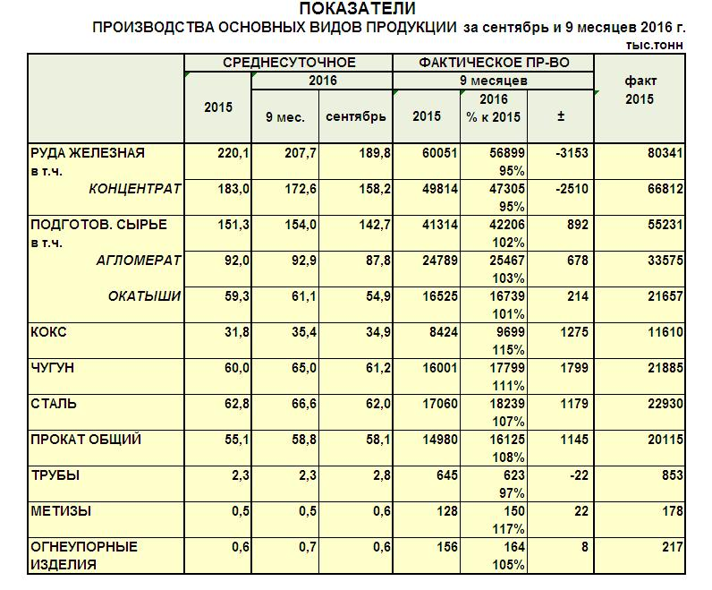 Производство чугуна, стали, металлопроката за 9 мес. 2016 года - Укрметаллурпром