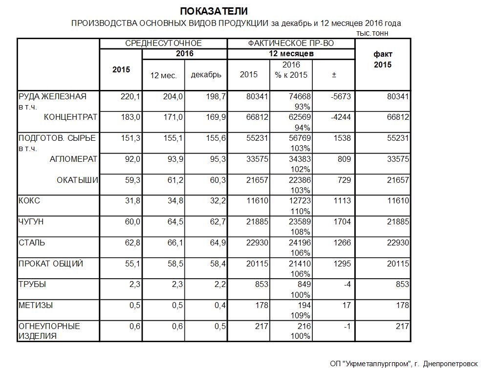 Производство чугуна стали и проката в Украине в 2016 году Укрметаллургпром
