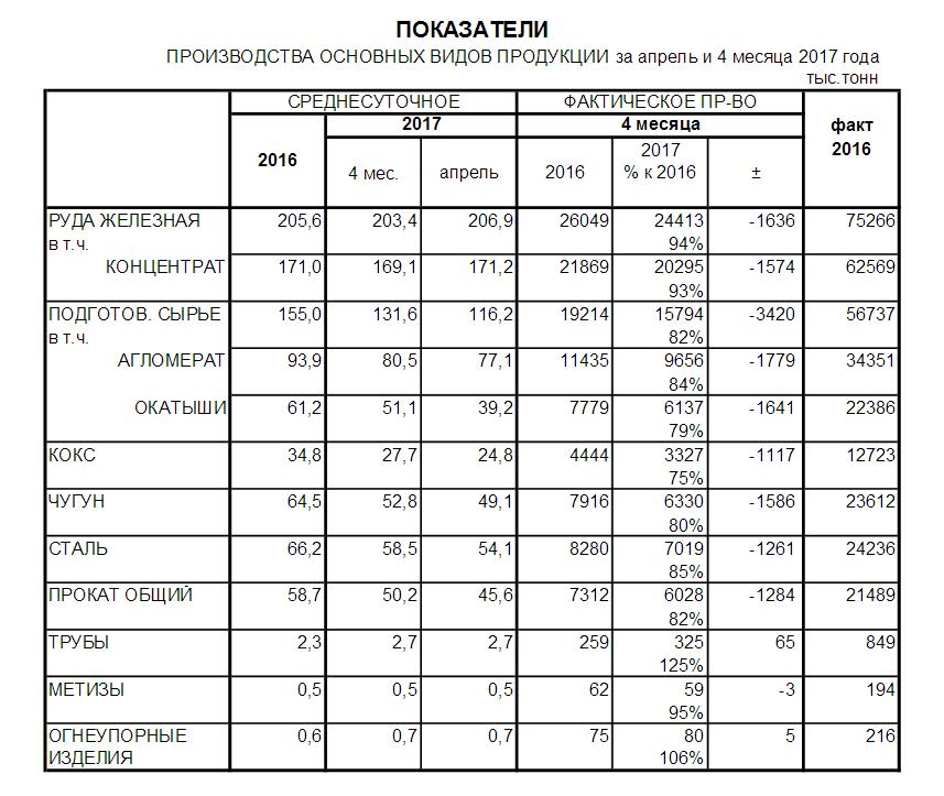 Производство металлопродукции в Украине за 4 мес. 2017 года - Укрметаллургпром