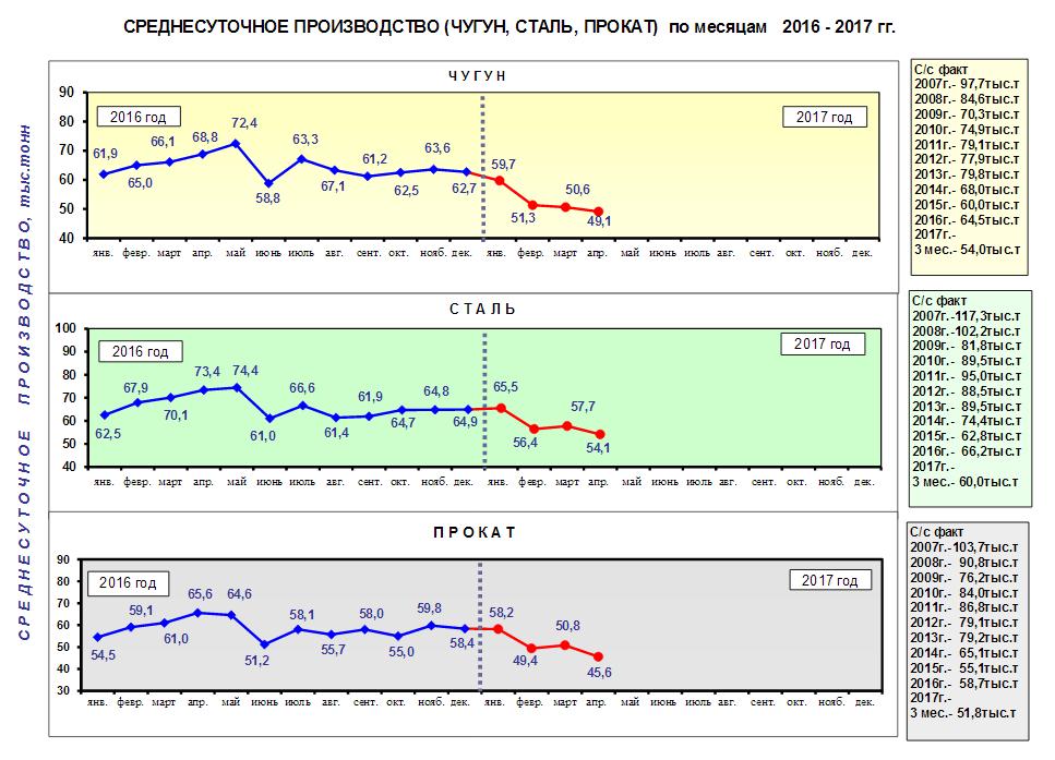 Среднесуточное производство чугуна, стали и металлопроката в Украине - Укрметаллургпром