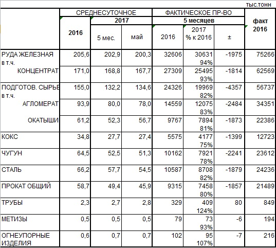 Производство чугуна, стали и металлопроката в мае и за 5 мес. 2017 года - Укрметаллургпром