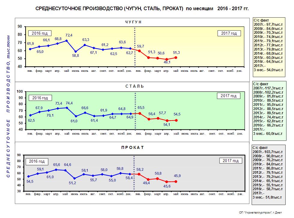 Среднесуточное производство чугуна, стали и металлопроката в Украине за 5 мес. 2017 года