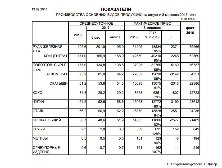Производство чугуна стали проката за 8 мес. 2017 года - Укрметаллургпром