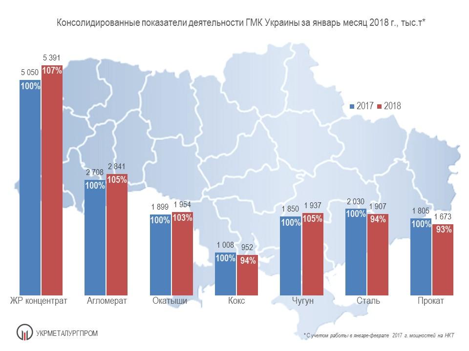 Производство чугуна стали проката в Украине в январе 2018 года Укрметаллургпром