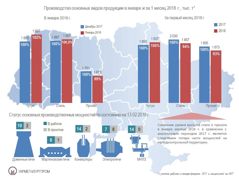 Производство чугуна стали проката в Украине Укрметаллургпром