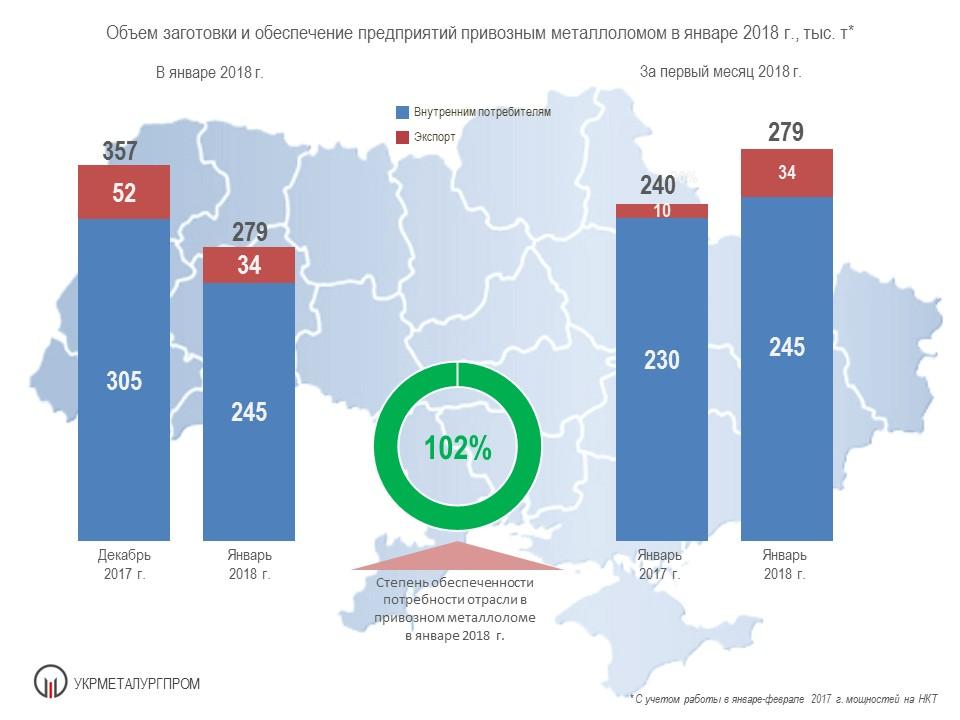 Поставки лома черных металлов на металлургические предприятия Украины январь 2018