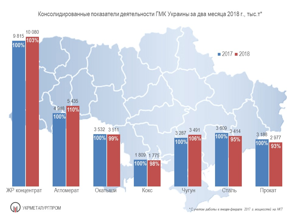 Производство чугуна, стали и проката в Украине за 2 мес. 2018 года