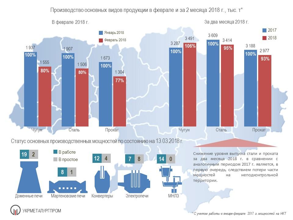 Производство продукции металлургами Украины за 2 мес. 2018 года