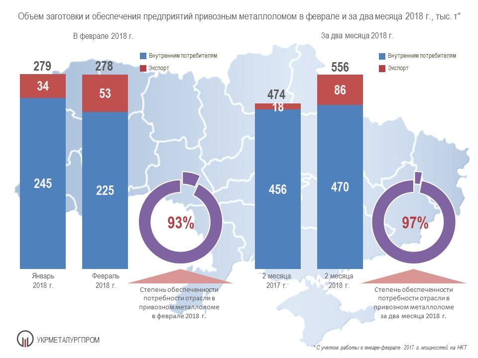 Поставки стального лома на металлургические предприятия Украины - Укрметаллургпром