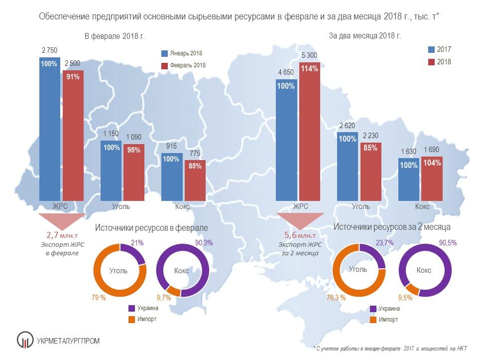 Поставки сырья на металлургические предприятия Украины - Укрметаллургпром