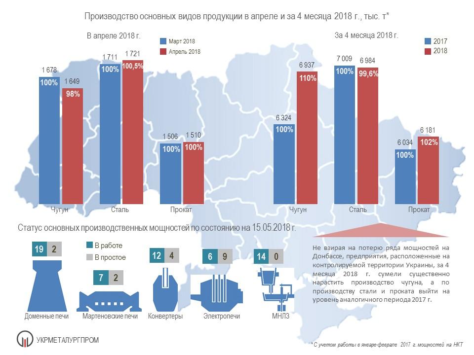 Работа ГМК Украины в апреле и за 4 мес. 2018 года