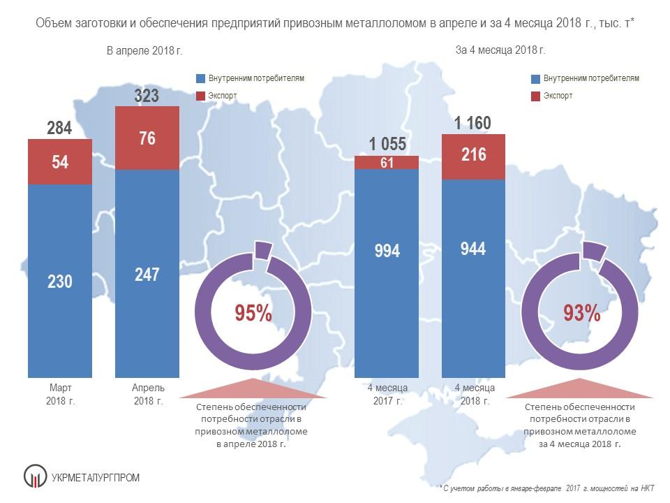 Поставки металлолома на металлургические предприятия Украины в 2018 году