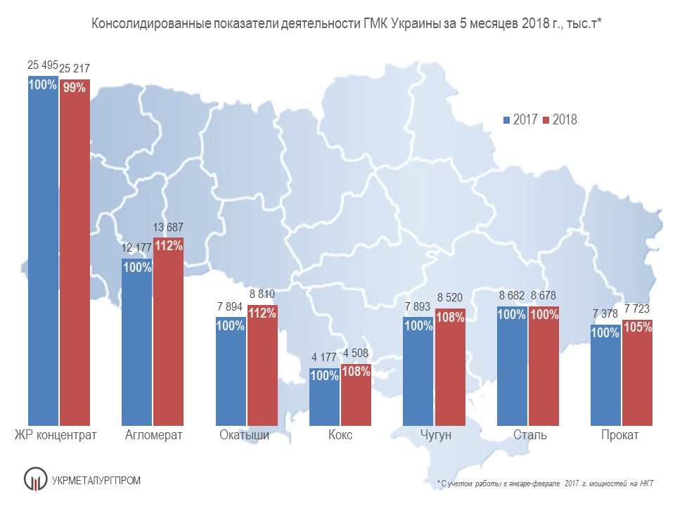 Производство чугуна, стали и проката в Украине за 5 мес. 2018 года