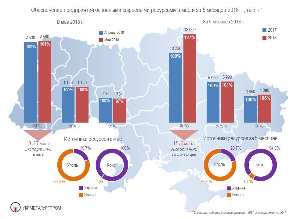 Поставки сырья на металлургические предприятия Украины за 5 мес. 2018 года