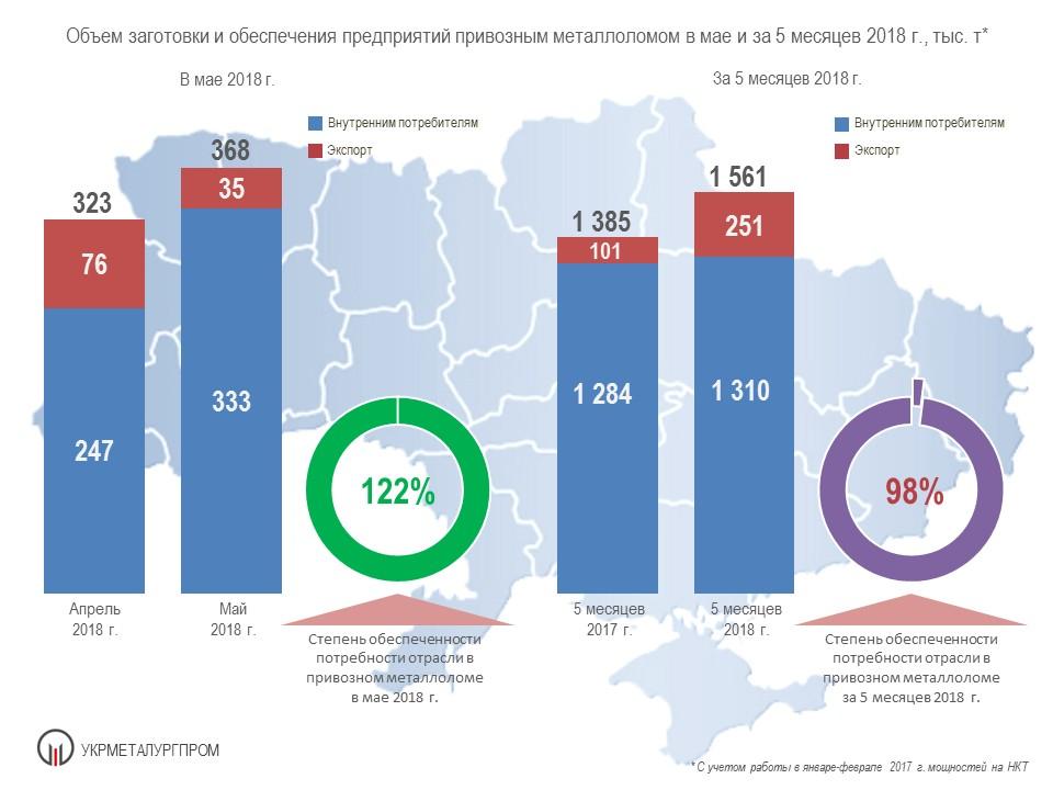 Поставки лома черных металлов на металлургические предприятия Украины за 5 мес. 2018 года