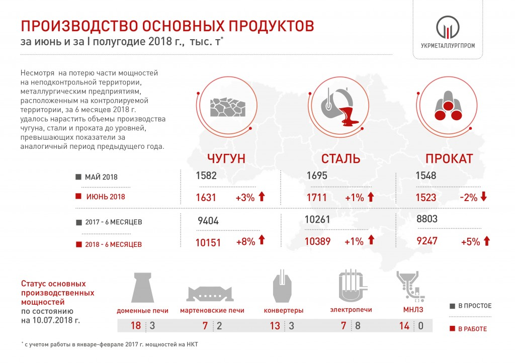 Произвоство чугуна, стали и проката в Украине в 1 полугодии 2018 года