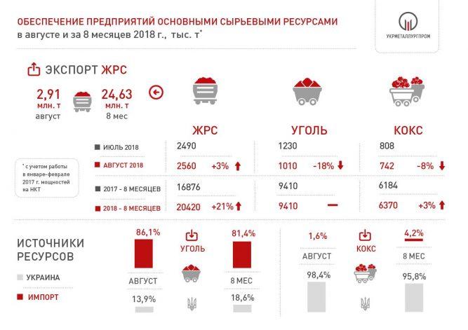 Поставки ЖРС, угля и кокса на метпредприятия Украины 2018 год