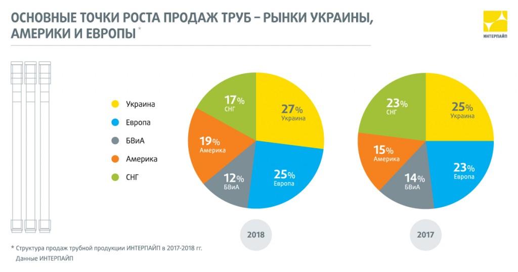 Интерпайп географическая структура продаж труб в 2018 году