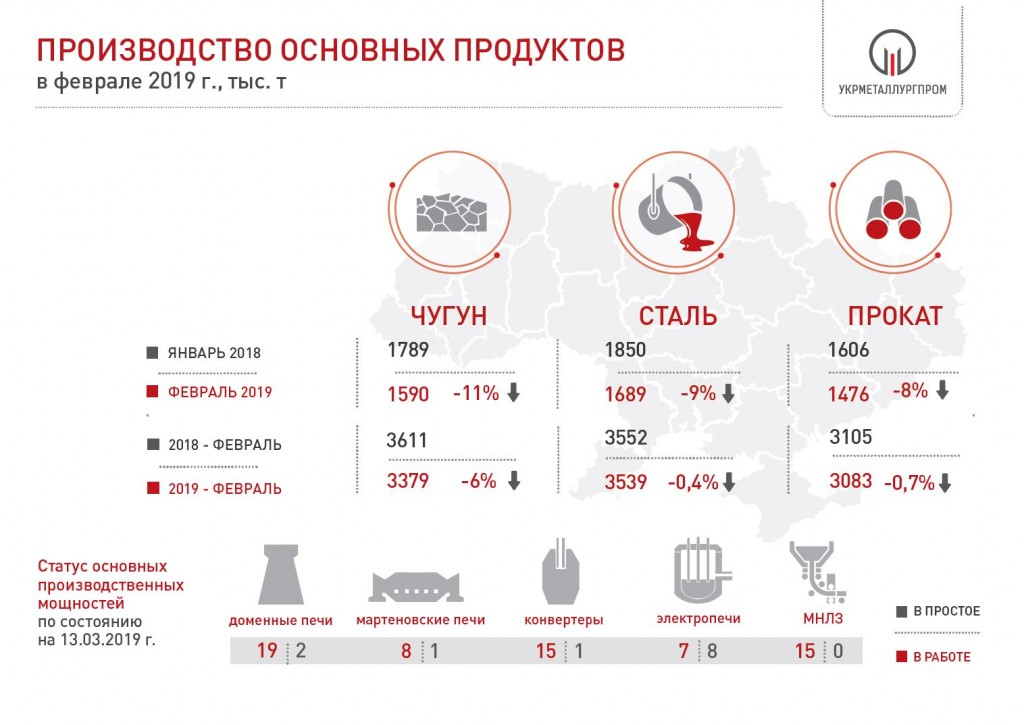 Производство чугуна, стали и проката в Украине за 2 мес. 2019 года
