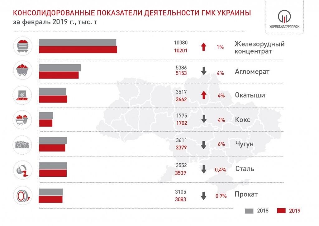 Производство металлургической продукции в ГМК Украины в феврале 2019 года