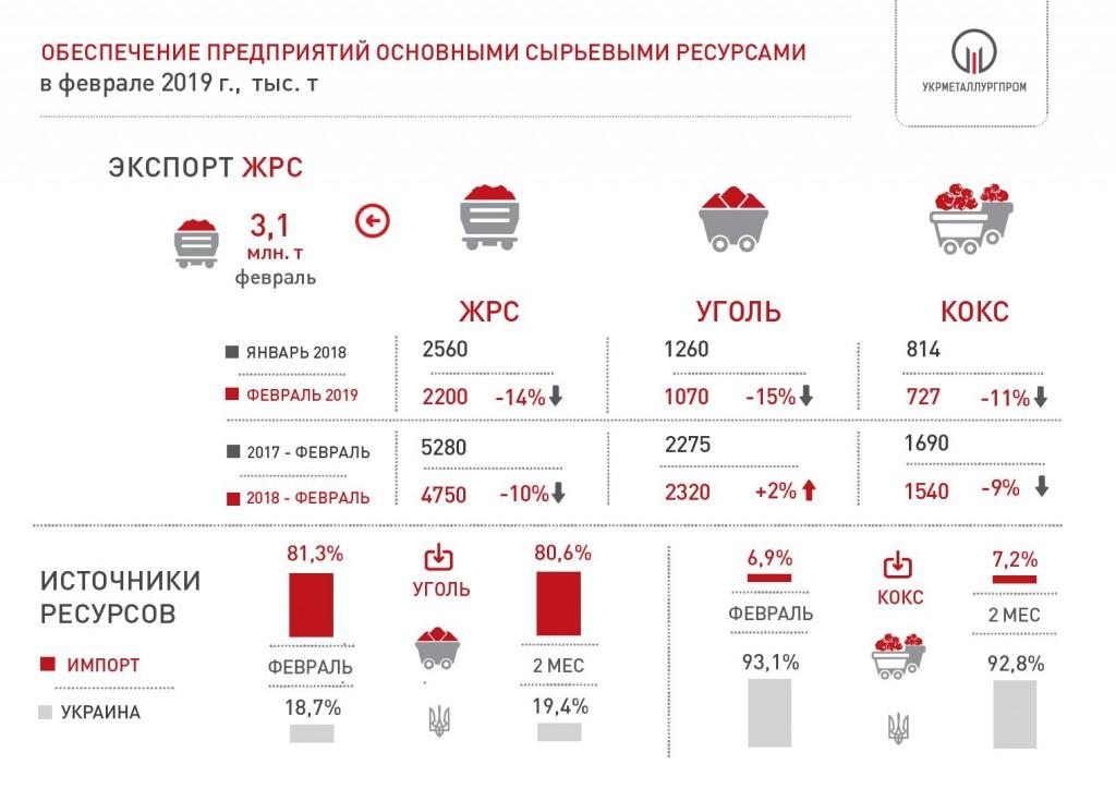 Поставки сырья на металлургические предприятия Украины в феврале 2019 года