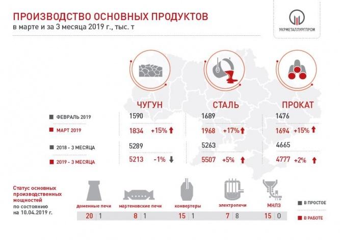 Производство чугуна, стали и проката в Украине за 3 мес. 2019 года