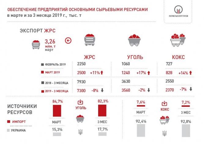 Поставки сырья на металлургические предприятия Украины в марте 2019 года