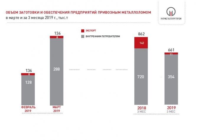 Поставки металлолома на металлургические предприятия Украины в 2019 году
