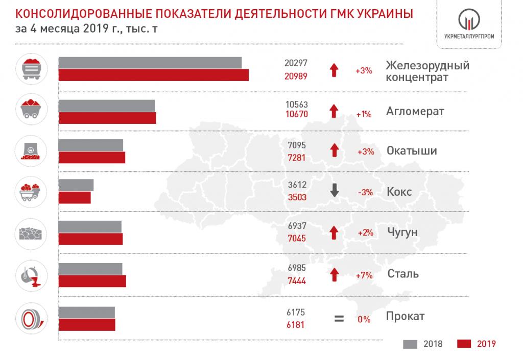Производство чугуна, стали и проката в Украине за 4 мес. 2019 года