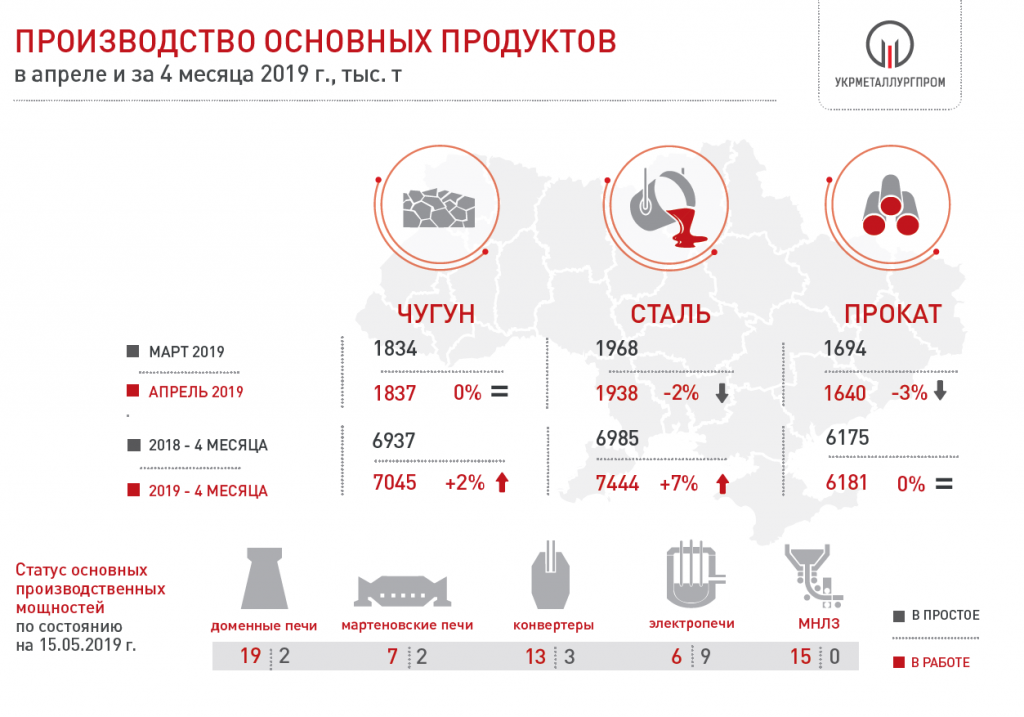 Загрузка металлургических агрегатов в Украине в 2019 году