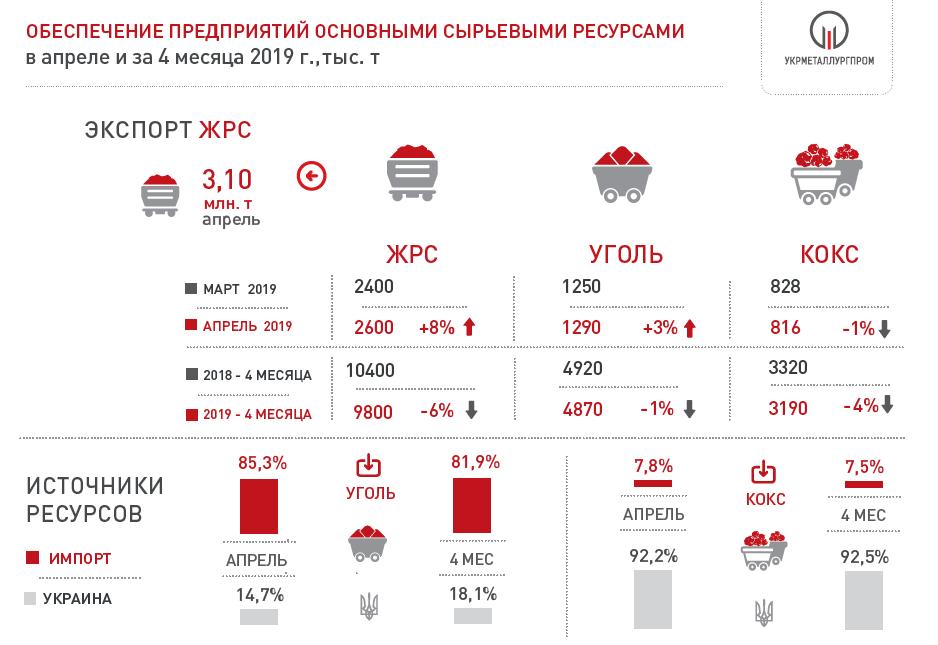 Поставки сырья на метпредприятия Украины за 4 мес. 2019 года
