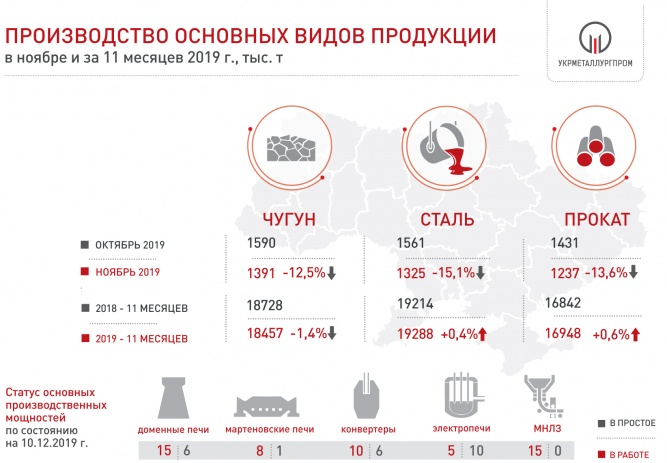 Производство чугуна, стали и проката в Украине за 11 мес. 2019 года