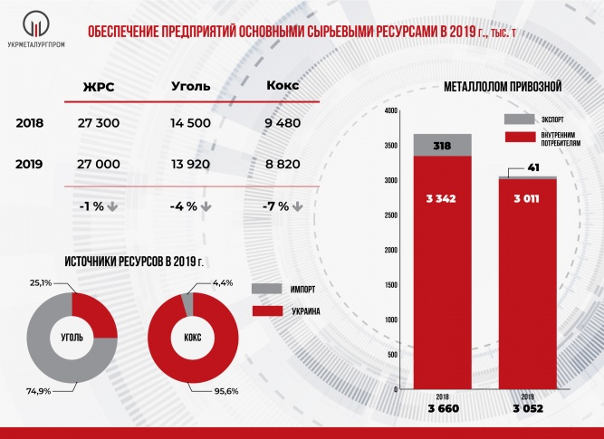 Поставки ЖРС, угля, кокса и металлолома на металлургические предприятия Украины в 2019 году